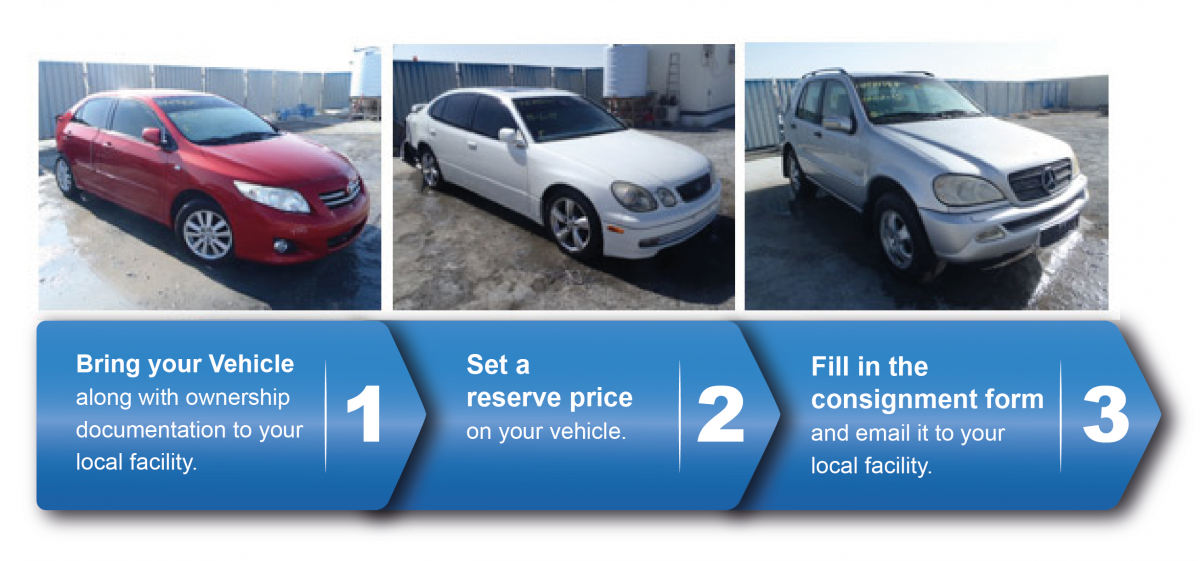 Sell your vehicle fast and easy! - Copart Middle East